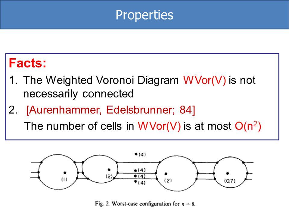 Properties Facts: The Weighted Voronoi Diagram WVor(V) is not necessarily connected. [Aurenhammer, Edelsbrunner; 84]